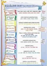 Nástìnný výukový obraz - Rozlišujeme 10 slovních druhù